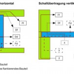 Berechnungen und Messungen zum Schallschutz