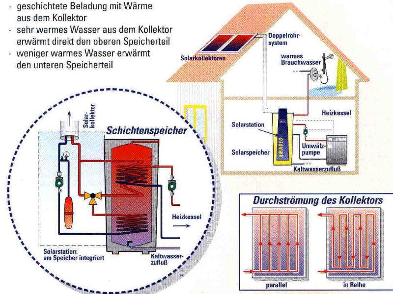 Anlagenschema für Solarenergie